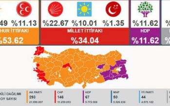 Erdogan wins most unfair and unjust elections