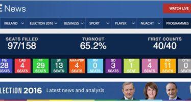 Irish Election Upheaval?